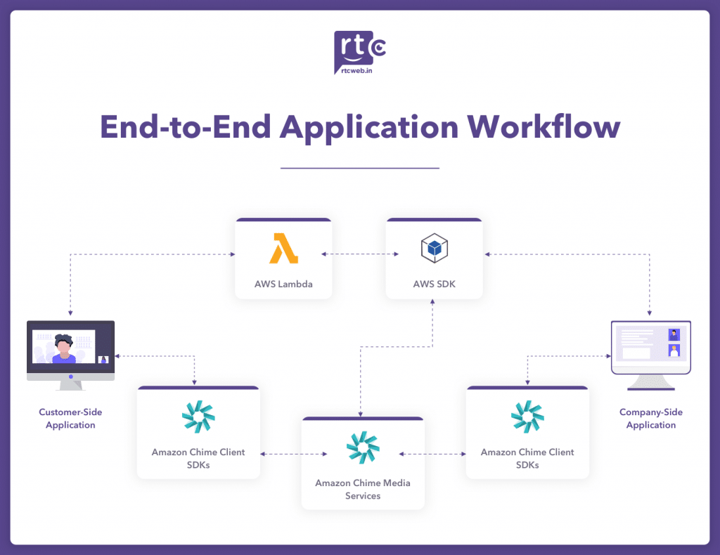 end-to-end application workflow