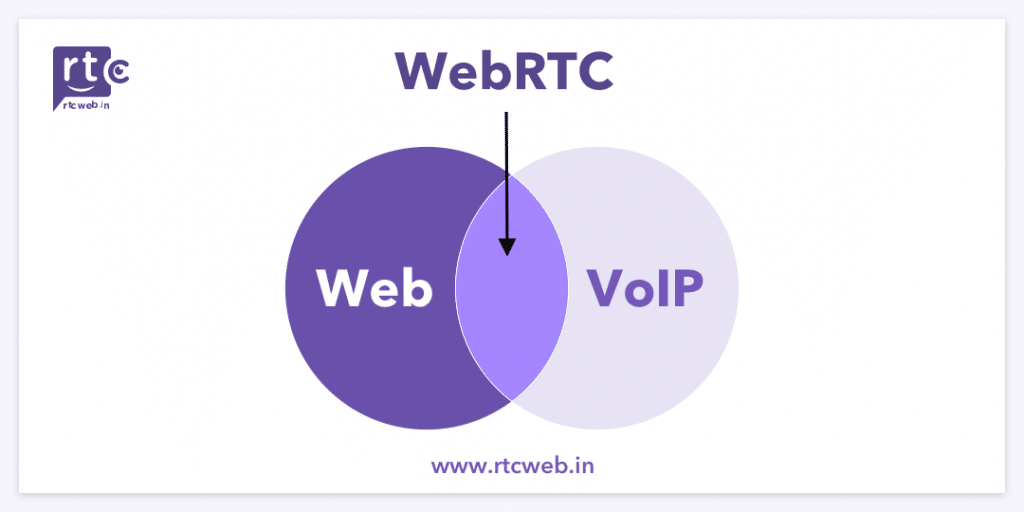 Web and VoIP makes WebRTC